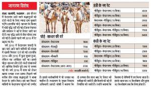 latest kedarnath palki charges